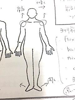体が左に傾く、両肩が上にあがる、足は外に開く